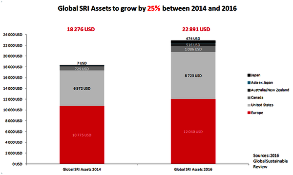 Why does Sustainable Investing Matter? - Societe Generale